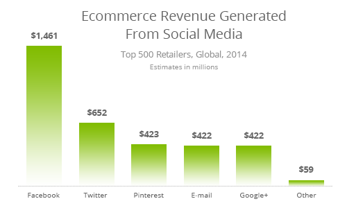 ecommerce-revenue-social-media