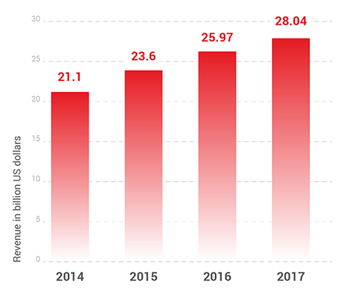 eCommerce-sales-spain-2014-2017