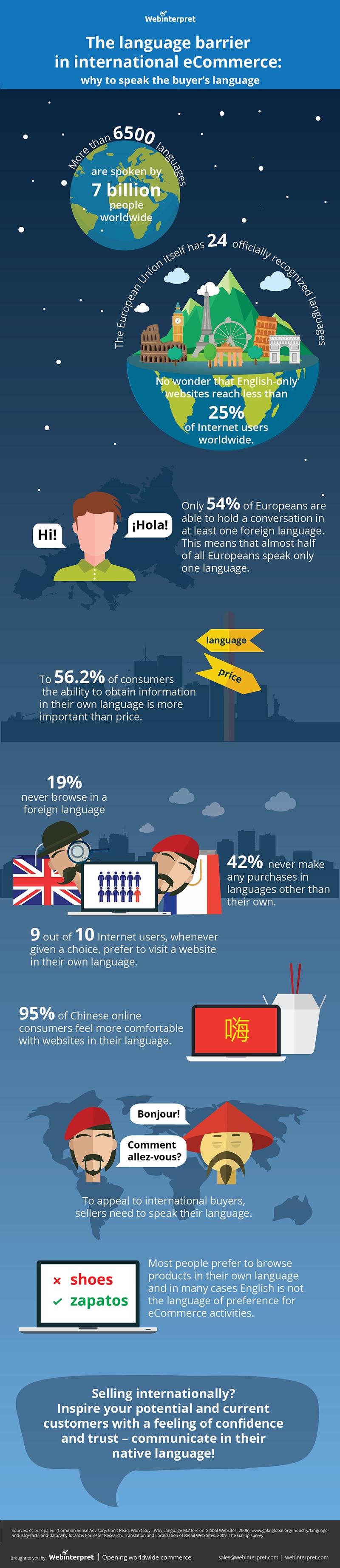 language-barrier-international-ecommerce