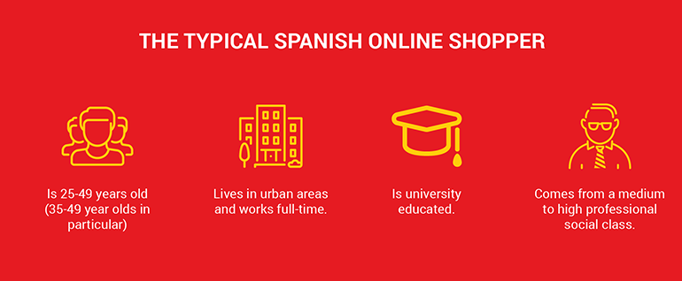 spanish-online-buyer