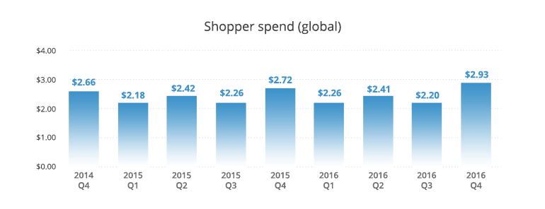 ecommerce-shopper-spend-global