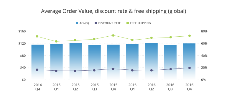 order-value-discount-rate-free-shipping-global-ecommerce