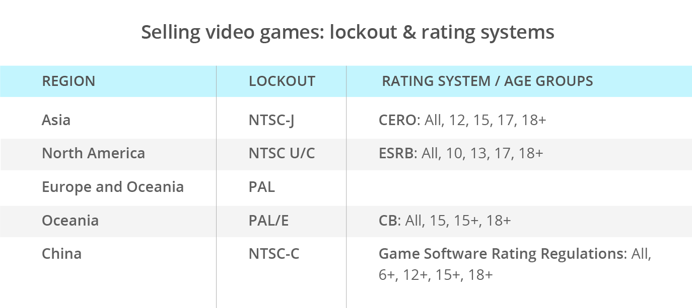 selling_videogames_online_lockout_rating_system