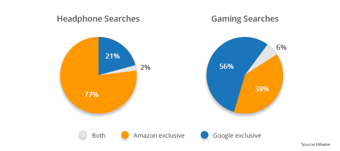 ecommerce-searches-amazon-google