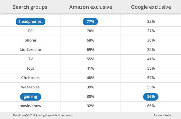 ecommerce-searches-google-amazon