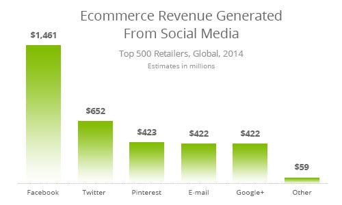 ecommerce-revenue-social-media