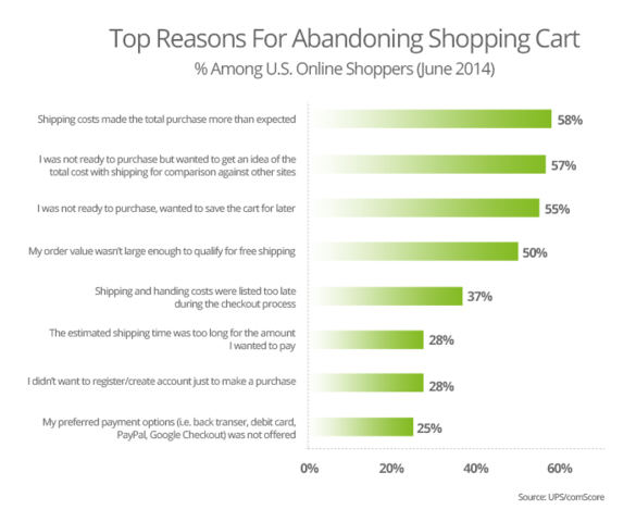 shopping-cart-abandonment-top-reasons