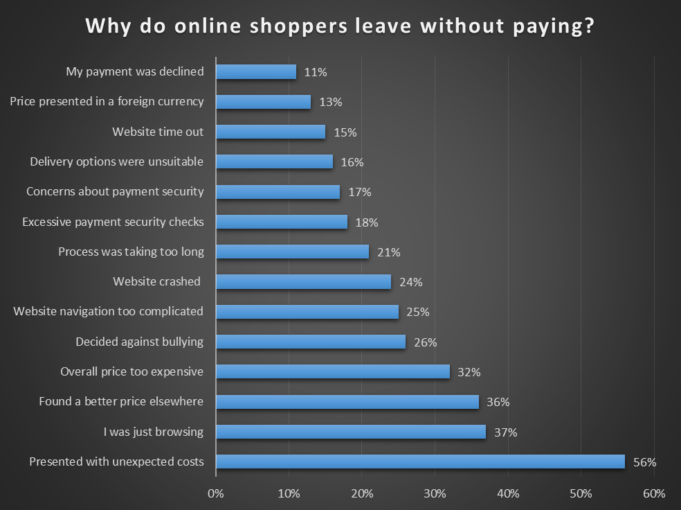 why-online-shoppers-leave-without-paying-free-shipping