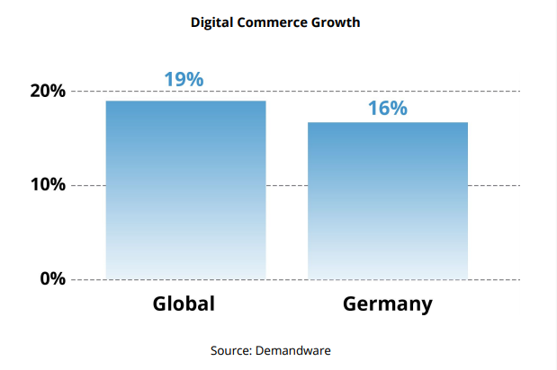 digital-commerce-growth-germany