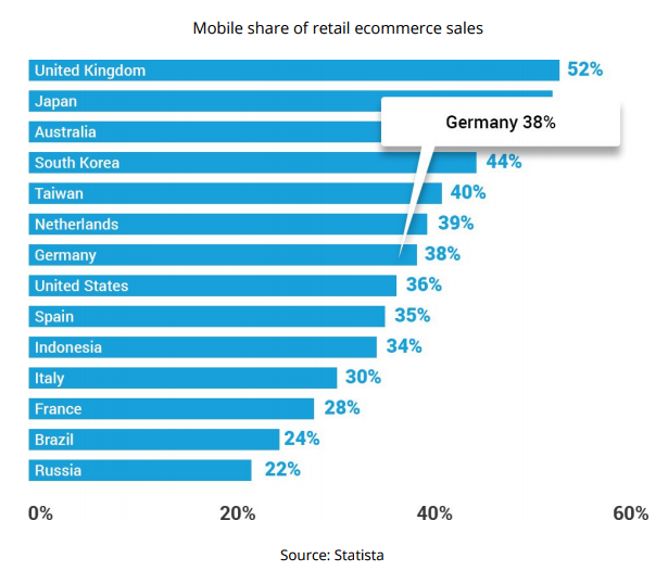 mobile-share-ecommerce-sales-germany