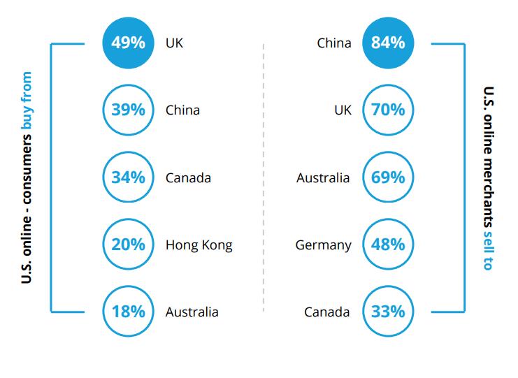 USA-cross-border-sales