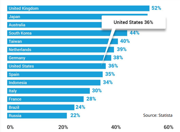 us-mobile-share-retail-ecommerce-sales